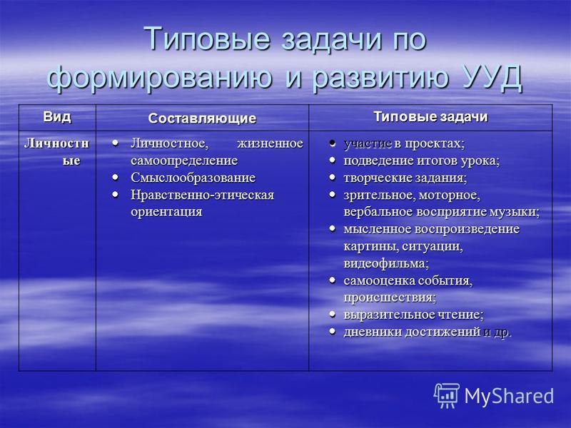 Типовые задачи по формированию и развитию УУД Вид Составляющие Типовые задачи Личностн ые Личностное, жизненное самоопределение Личностное, жизненное самоопределение Смыслообразование Смыслообразование Нравственно-этическая ориентация Нравственно-эти