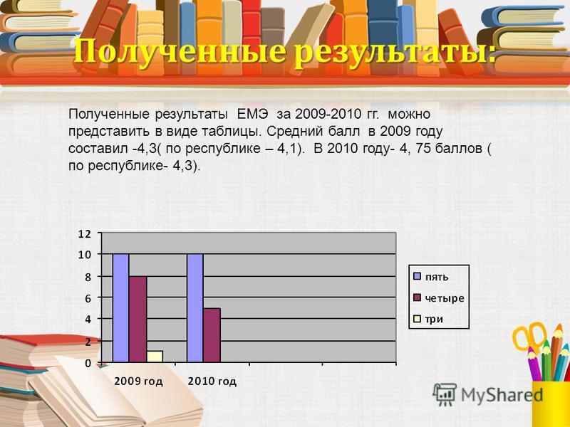 Полученные результаты: Полученные результаты ЕМЭ за 2009-2010 гг. можно представить в виде таблицы. Средний балл в 2009 году составил -4,3( по республике – 4,1). В 2010 году- 4, 75 баллов ( по республике- 4,3).