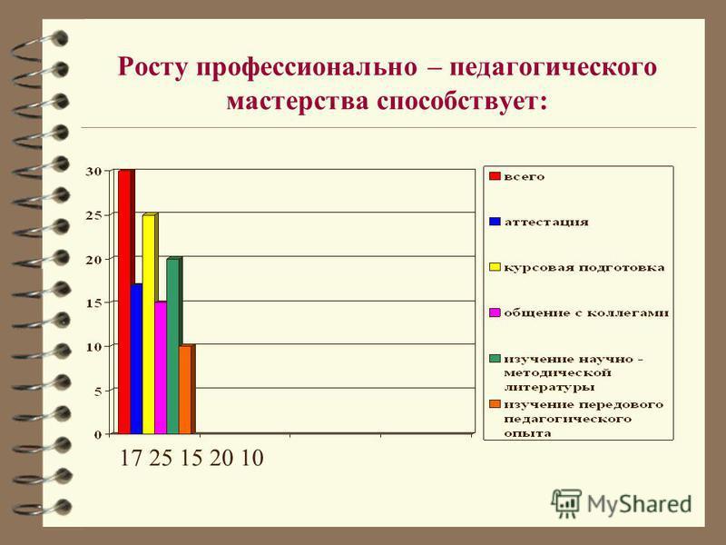 Росту профессионально – педагогического мастерства способствует: 17 25 15 20 10