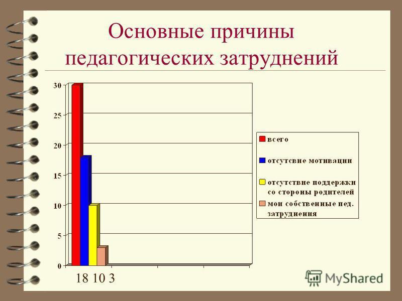 Основные причины педагогических затруднений 18 10 3