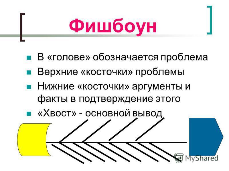 Фишбоун В «голове» обозначается проблема Верхние «косточки» проблемы Нижние «косточки» аргументы и факты в подтверждение этого «Хвост» - основной вывод