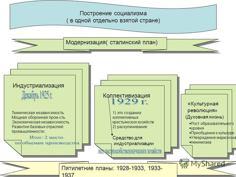 Построение социализма ( в одной отдельно взятой стране) Модернизация( сталинский план) Индустриализация Коллективизация « Культурная революция» Техническая независимость Мощная оборонная пром-сть Экономическая независимость Развитие базовых отраслей