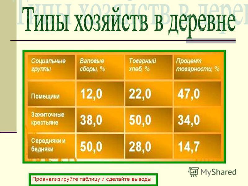 Проанализируйте таблицу и сделайте выводы
