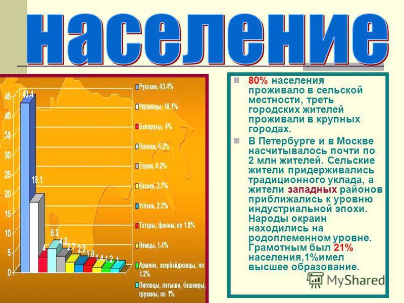 80% населения проживало в сельской местности, треть городских жителей проживали в крупных городах. В Петербурге и в Москве насчитывалось почти по 2 млн жителей. Сельские жители придерживались традиционного уклада, а жители западных районов приближали
