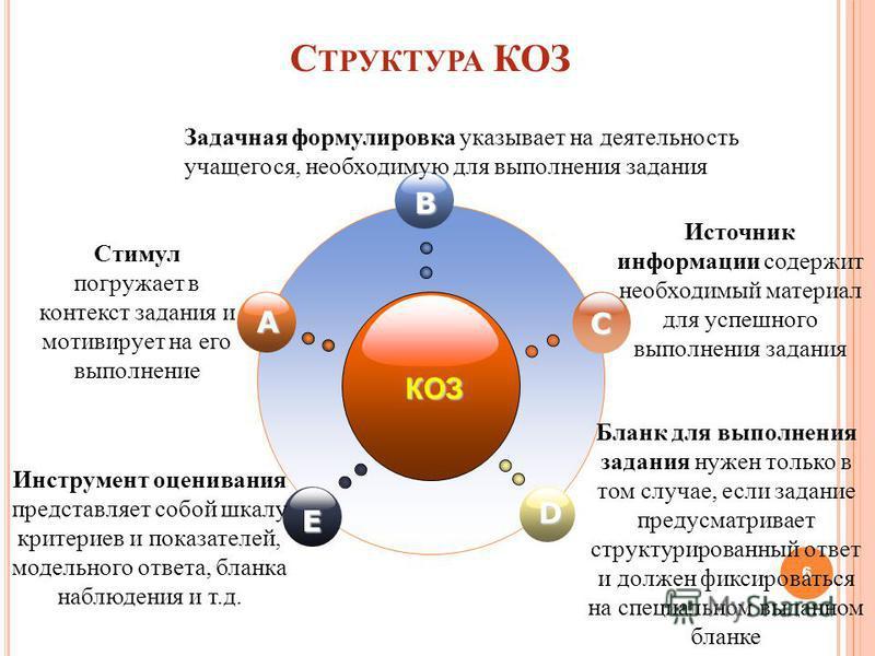С ТРУКТУРА КОЗ 6 КОЗ B E C D A Стимул погружает в контекст задания и мотивирует на его выполнение Источник информации содержит необходимый материал для успешного выполнения задания Инструмент оценивания представляет собой шкалу критериев и показателе