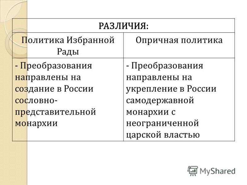РАЗЛИЧИЯ: Политика Избранной Рады Опричная политика - Преобразования направлены на создание в России сословно- представительной монархии - Преобразования направлены на укрепление в России самодержавной монархии с неограниченной царской властью