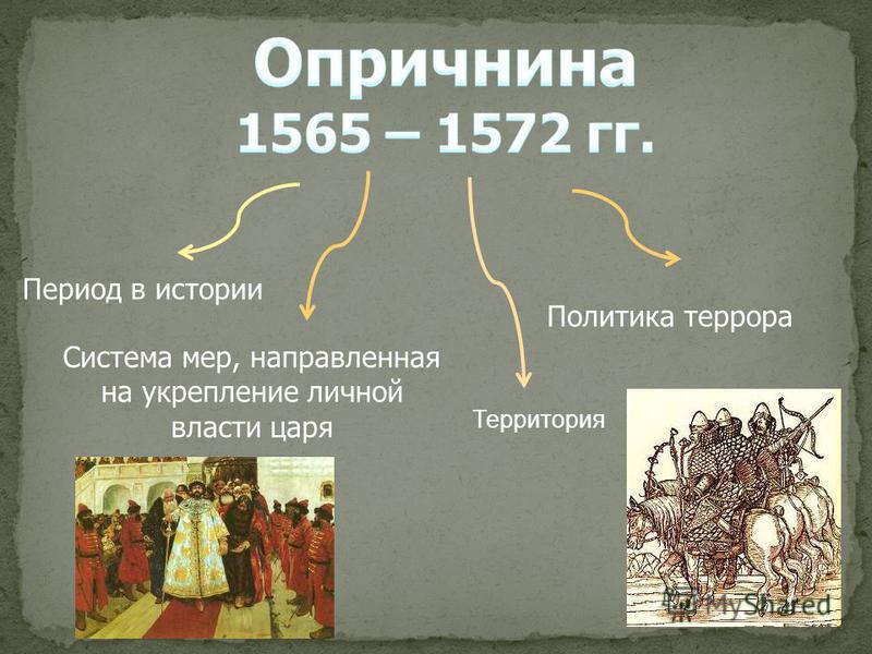 Период в истории Политика террора Система мер, направленная на укрепление личной власти царя Территория