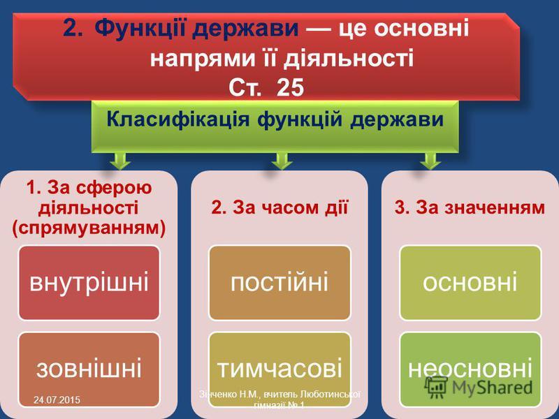 2.Функції держави це основні напрями її діяльності Ст. 25 2.Функції держави це основні напрями її діяльності Ст. 25 1. За сферою діяльності (спрямуванням) внутрішнізовнішні 2. За часом дії постійнітимчасові 3. За значенням основнінеосновні Класифікац