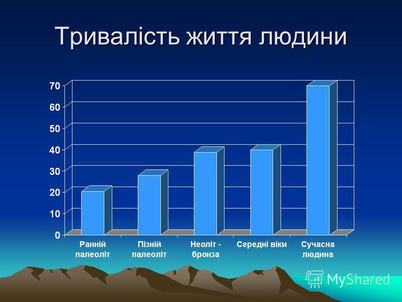 Тривалість життя людини