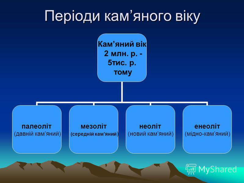 Періоди камяного віку Камяний вік 2 млн. р. - 5тис. р. тому палеоліт (давній камяний) мезоліт (середній камяний) неоліт (новий камяний) енеоліт (мідно-камяний)