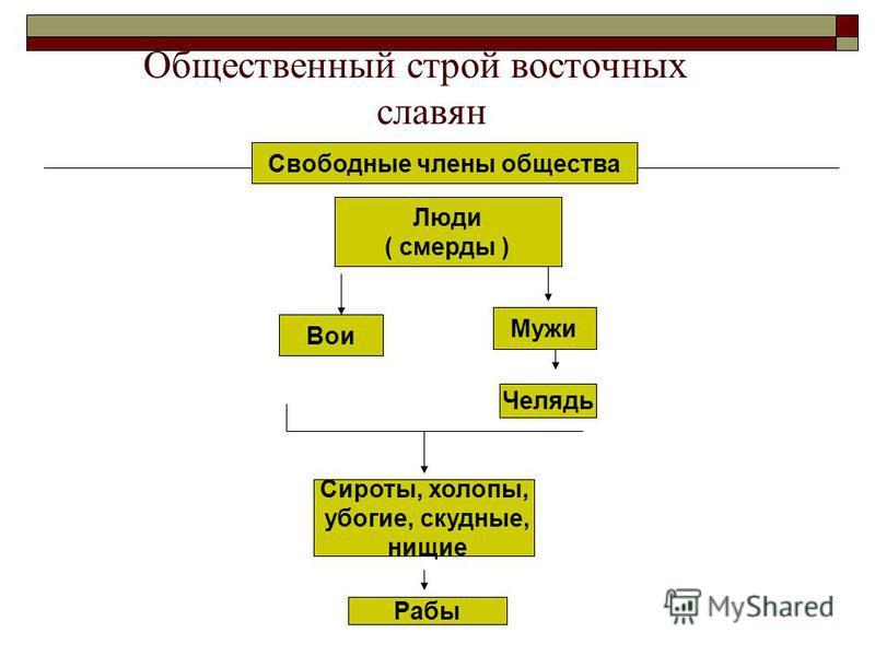 Общественный строй восточных славян Люди ( смерды ) Вои Мужи Челядь Сироты, холопы, убогие, скудные, нищие Рабы Свободные члены общества
