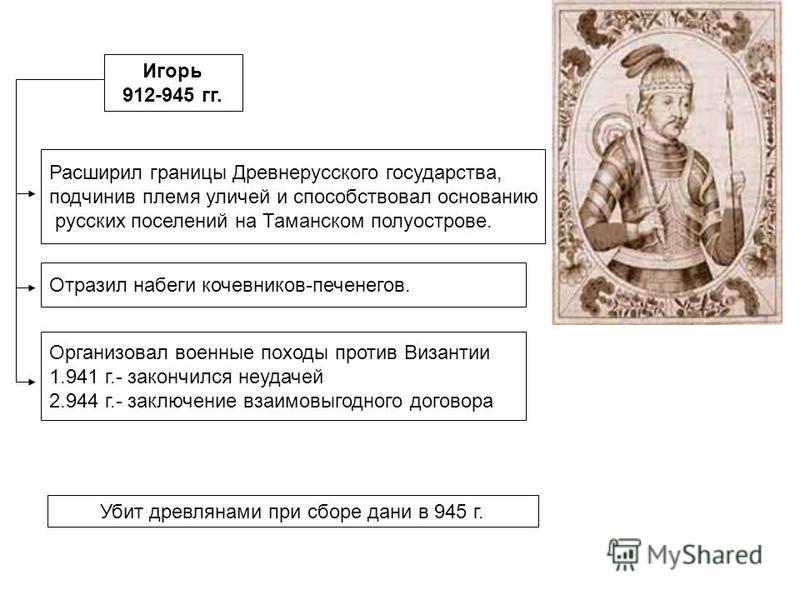 Игорь 912-945 гг. Расширил границы Древнерусского государства, подчинив племя куличей и способствовал основанию русских поселений на Таманском полуострове. Отразил набеги кочевников-печенегов. Организовал военные походы против Византии 1.941 г.- зако