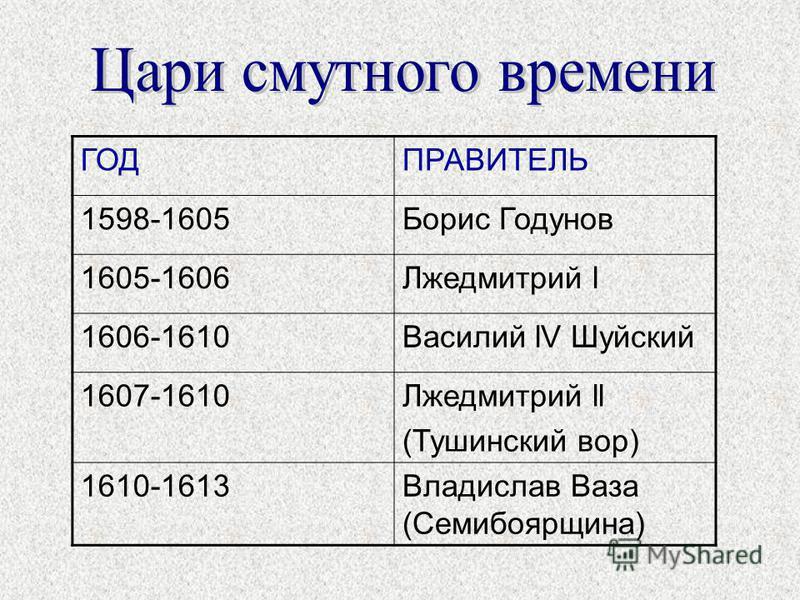 ГОДПРАВИТЕЛЬ 1598-1605Борис Годунов 1605-1606Лжедмитрий l 1606-1610Василий lV Шуйский 1607-1610Лжедмитрий ll (Тушинский вор) 1610-1613Владислав Ваза (Семибоярщина)