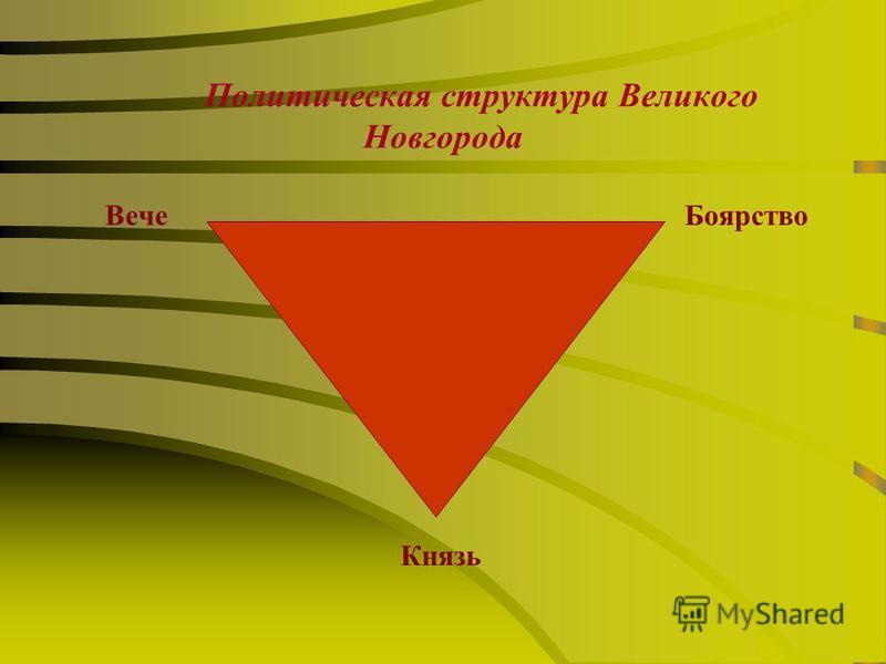 Политическая структура Великого Новгорода Вече Боярство Князь