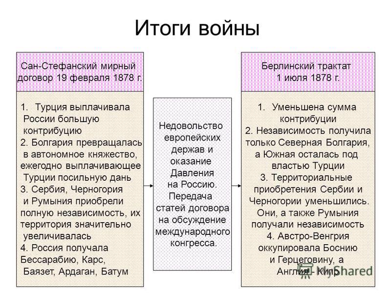 Итоги войны Сан-Стефанский мирный договор 19 февраля 1878 г. Берлинский трактат 1 июля 1878 г. 1. Турция выплачивала России большую контрибуцию 2. Болгария превращалась в автономное княжество, ежегодно выплачивающее Турции посильную дань 3. Сербия, Ч