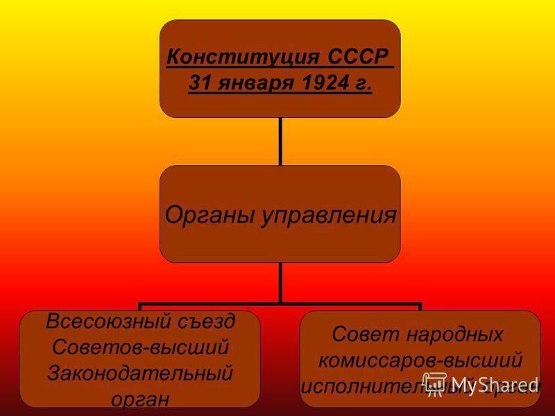 Конституция СССР 31 января 1924 г. Органы управления Всесоюзный съезд Советов-высший Законодательный орган Совет народных комиссаров-высший исполнительный орган