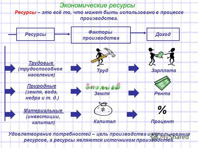 Экономические ресурсы Ресурсы – это всё то, что может быть использовано в процессе производства. Ресурсы Факторы производства Доход Трудовые (трудоспособное население) Природные (земля, вода, недра и т. д.) Материальные (инвестиции, капитал) Труд Зем