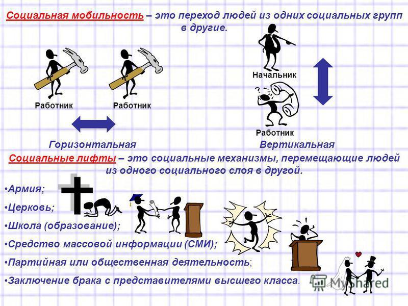 Социальная мобильность – это переход людей из одних социальных групп в другие. Горизонтальная Вертикальная Социальные лифты – это социальные механизмы, перемещающие людей из одного социального слоя в другой. Армия; Церковь; Школа (образование); Средс