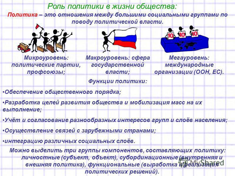 Роль политики в жизни общества: Политика – это отношения между большими социальными группами по поводу политической власти. Мегауровень: международные организации (ООН, ЕС). Функции политики: Обеспечение общественного порядка; Разработка целей развит