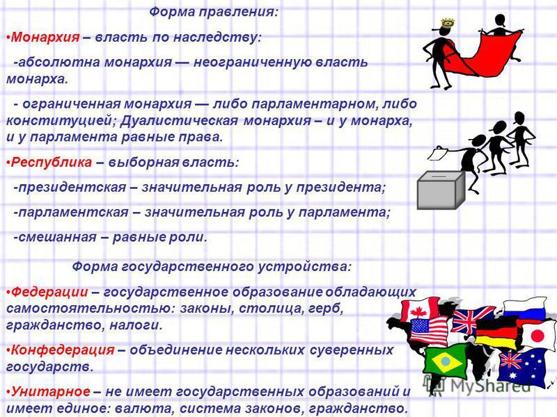 Форма правления: Монархия – власть по наследству: -абсолютна монархия неограниченную власть монарха. - ограниченная монархия либо парламентарном, либо конституцией; Дуалистическая монархия – и у монарха, и у парламента равные права. Республика – выбо