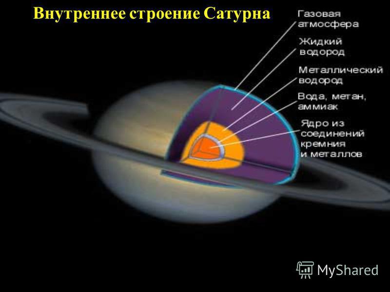 Внутреннее строение Сатурна
