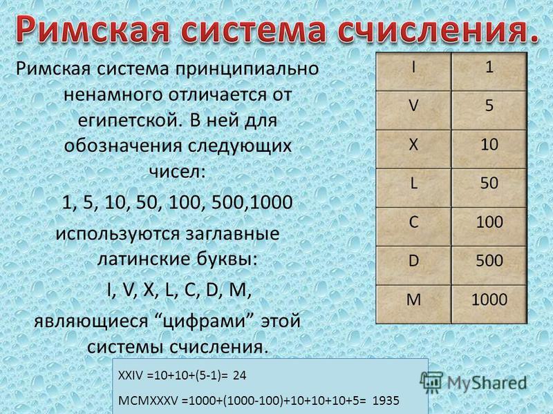 Римская система принципиально ненамного отличается от египетской. В ней для обозначения следующих чисел: 1, 5, 10, 50, 100, 500,1000 используются заглавные латинские буквы: I, V, X, L, C, D, M, являющиеся цифрами этой системы счисления. XXIV =10+10+(