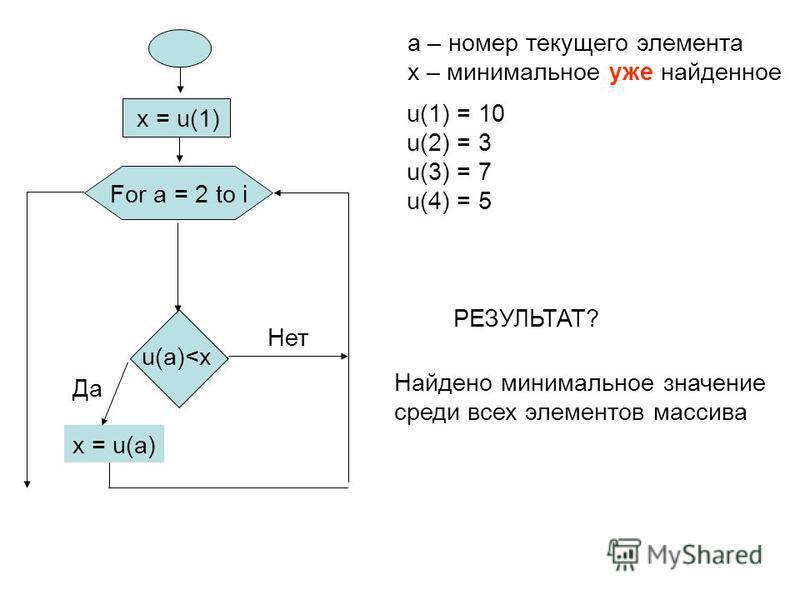 x = u(1) x = u(a) a – номер текущего элемента x – минимальное уже найденное u(a)<x Да Нет РЕЗУЛЬТАТ? Найдено минимальное значение среди всех элементов массива u(1) = 10 u(2) = 3 u(3) = 7 u(4) = 5 For a = 2 to i
