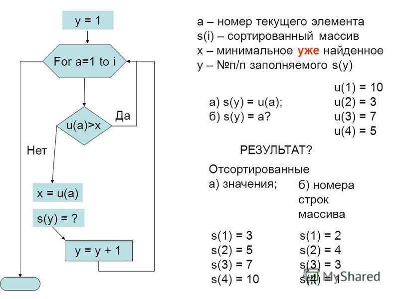 x = u(a) a – номер текущего элемента s(i) – сортированный массив x – минимальное уже найденное y – п/п заполняемого s(y) Да Нет РЕЗУЛЬТАТ? а) s(y) = u(a); б) s(y) = a? y = 1 u(1) = 10 u(2) = 3 u(3) = 7 u(4) = 5 s(1) = 3 s(2) = 5 s(3) = 7 s(4) = 10 s(