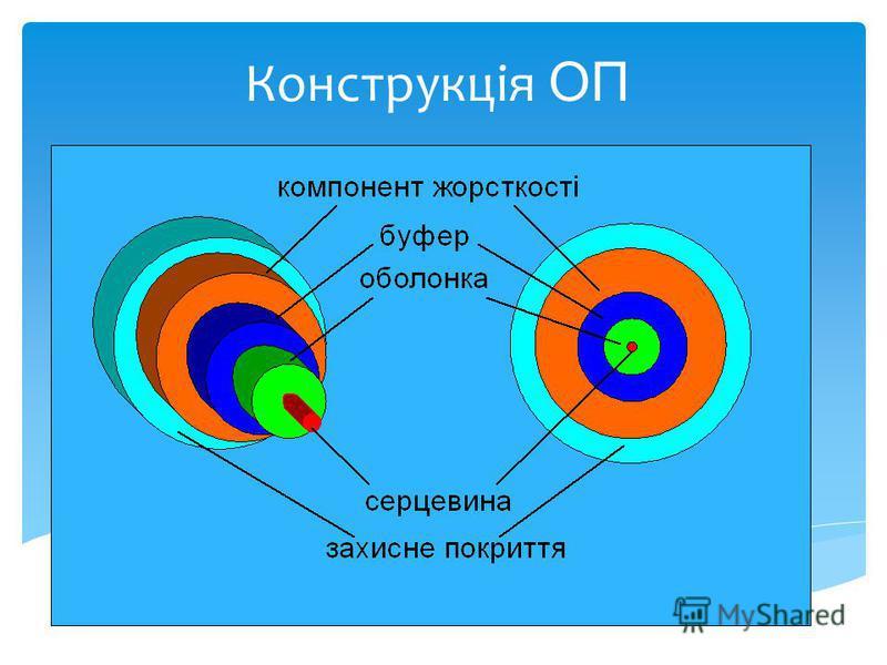 Конструкція ОП