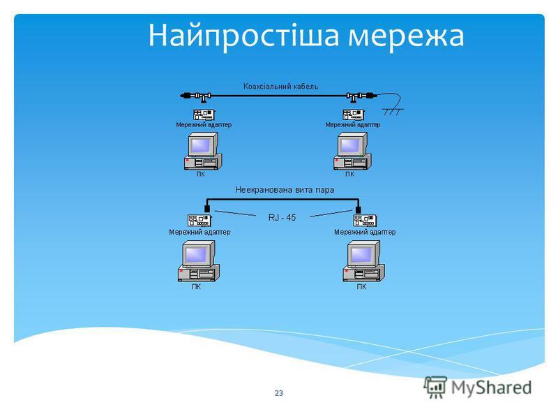 Найпростіша мережа 23