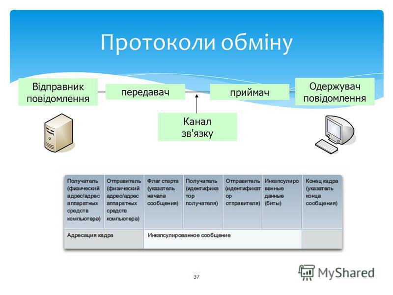 Протоколи обміну 37 Відправник повідомлення Одержувач повідомлення передавач приймач Канал зв'язку