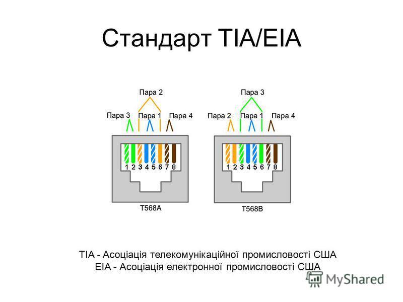 Стандарт TIA/EIA TIA - Асоціація телекомунікаційної промисловості США EIA - Асоціація електронної промисловості США