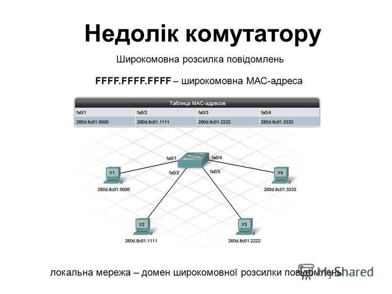 Недолік комутатору FFFF.FFFF.FFFF – широкомовна МАС-адреса Широкомовна розсилка повідомлень локальна мережа – домен широкомовної розсилки повідомлень