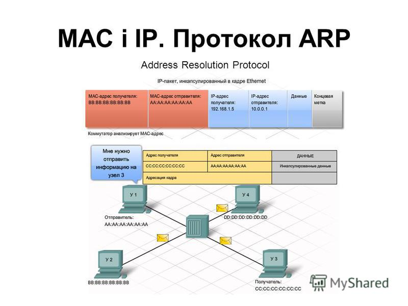 МАС і ІР. Протокол ARP Address Resolution Protocol