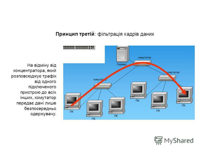 На відміну від концентратора, який розповсюджує трафік від одного підключеного пристрою до всіх інших, комутатор передає дані лише безпосередньо одержувачу. Принцип третій: фільтрація кадрів даних