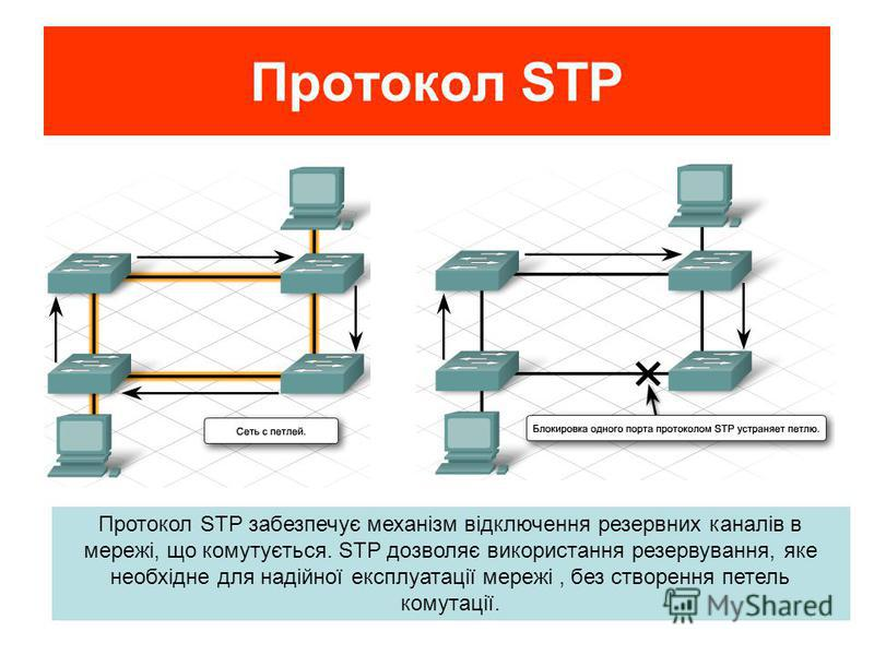 Протокол STP Протокол STP забезпечує механізм відключення резервних каналів в мережі, що комутується. STP дозволяє використання резервування, яке необхідне для надійної експлуатації мережі, без створення петель комутації.