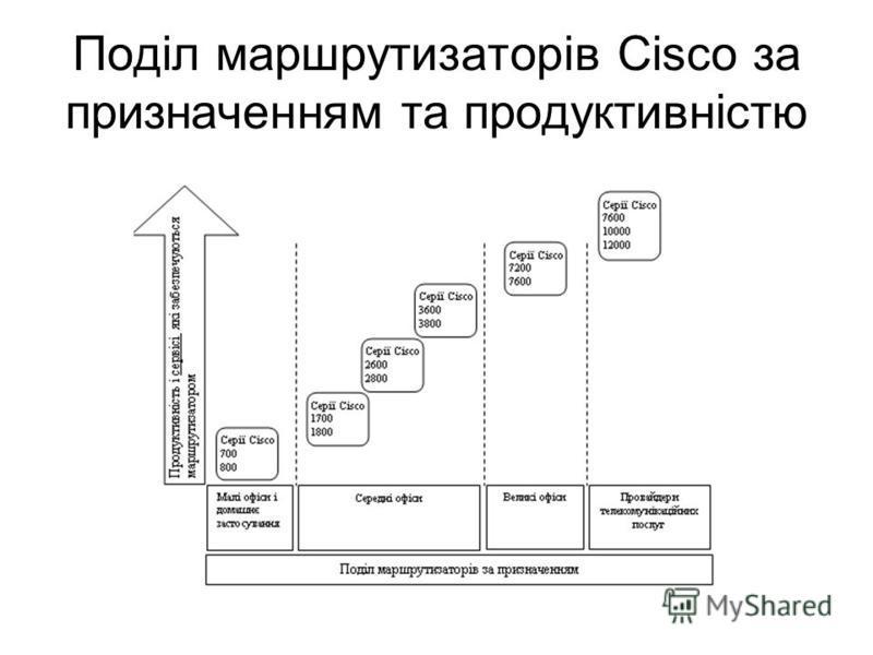 Поділ маршрутизаторів Cisco за призначенням та продуктивністю