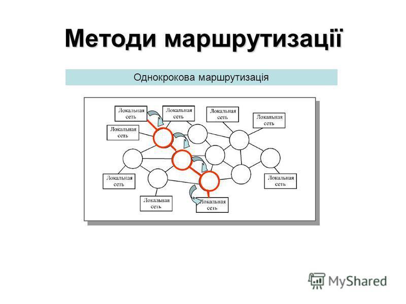 Однокрокова маршрутизація Методи маршрутизації