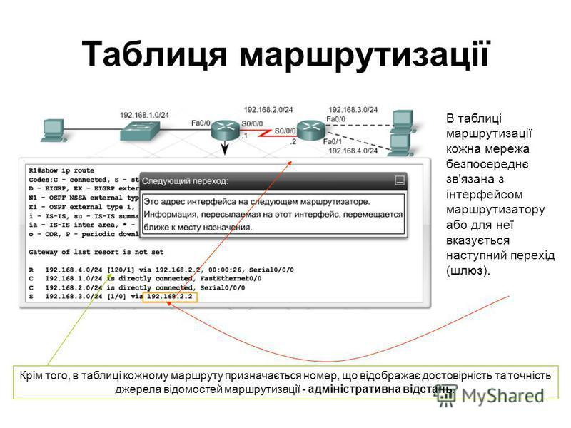 Таблиця маршрутизації В таблиці маршрутизації кожна мережа безпосереднє зв'язана з інтерфейсом маршрутизатору або для неї вказується наступний перехід (шлюз). Крім того, в таблиці кожному маршруту призначається номер, що відображає достовірність та т