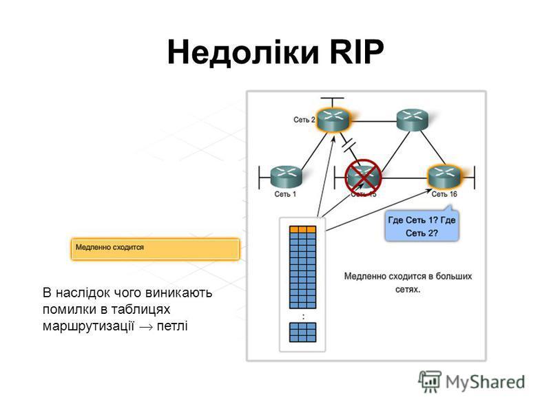 Недоліки RIP В наслідок чого виникають помилки в таблицях маршрутизації петлі