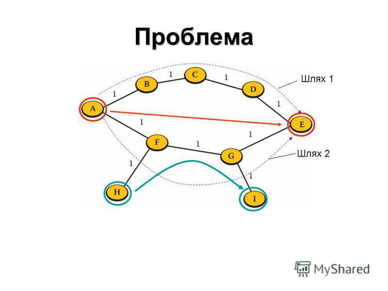 Проблема Шлях 1 Шлях 2