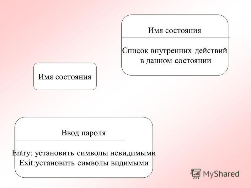 Имя состояния Список внутренних действий в данном состоянии Ввод пароля Entry: установить символы невидимыми Exit:установить символы видимыми