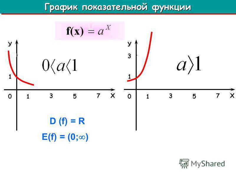 У Х 1 1 0 3 5 7 У Х 1 1 0 3 3 5 7 График показательной функции Е(f) = (0; ) D (f) = R