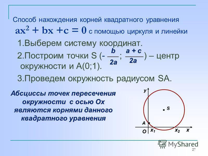 27 Способ нахождения корней квадратного уравнения ax 2 + bx +c = 0 с помощью циркуля и линейки 1. Выберем систему координат. 2. Построим точки S (- ; ) – центр окружности и А(0;1). 3. Проведем окружность радиусом SA. b 2a a + c 2a Абсциссы точек пере