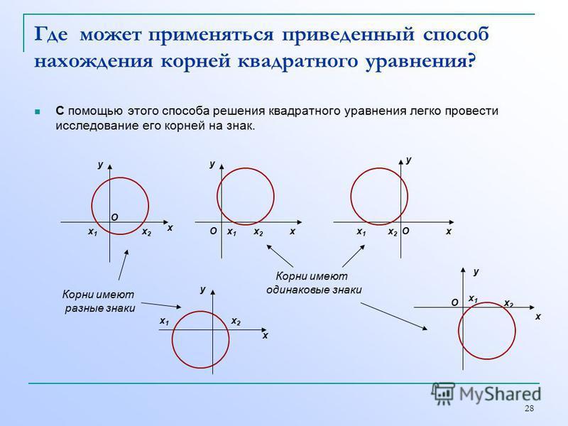 28 Где может применяться приведенный способ нахождения корней квадратного уравнения? С помощью этого способа решения квадратного уравнения легко провести исследование его корней на знак. х 2 х 2 х 1 х 1 х у Корни имеют разные знаки х 1 х 1 х 2 х 2 х