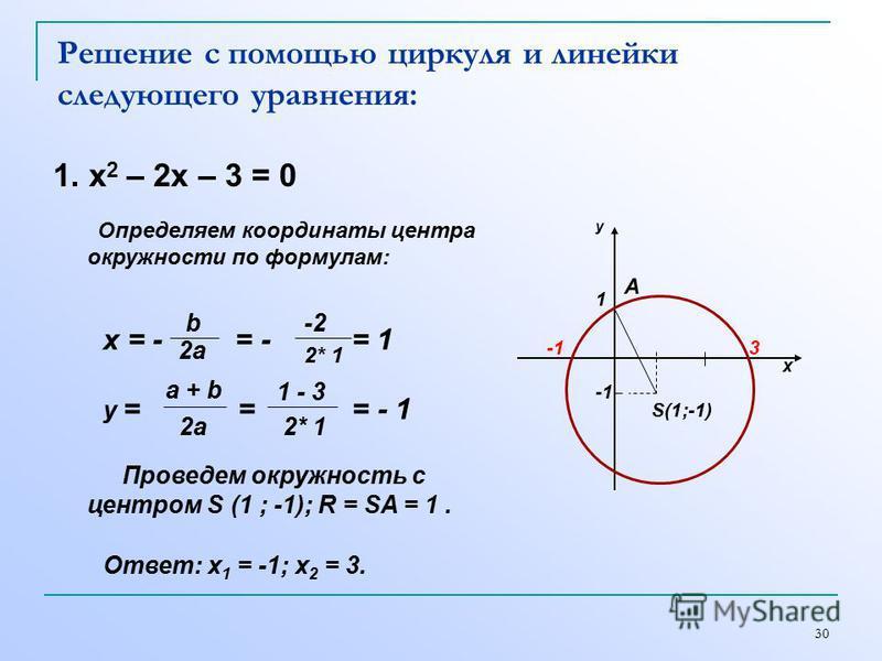 30 Решение с помощью циркуля и линейки следующего уравнения: 1. х 2 – 2 х – 3 = 0 1 х у S(1;-1) 3 Определяем координаты центра окружности по формулам: х = - = - = 1 b 2a -2 2* 1 y = = = - 1 a + b 2a 1 - 3 2* 1 Проведем окружность с центром S (1 ; -1)
