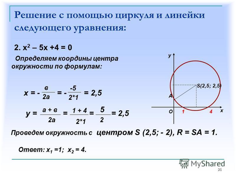 31 Решение с помощью циркуля и линейки следующего уравнения: 2. х 2 – 5 х +4 = 0 Определяем координаты центра окружности по формулам: х = - = - = 2,5 в 2 а -5 2*1 Ответ: х 1 =1; х 2 = 4. у = = = = 2,5 а + в 2 а 1 + 4 2*1 2 Проведем окружность с центр