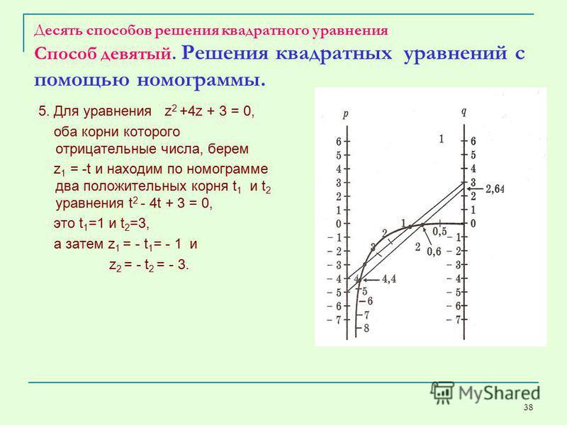 38 Десять способов решения квадратного уравнения Способ девятый. Решения квадратных уравнений с помощью номограммы. 5. Для уравнения z 2 +4z + 3 = 0, оба корни которого отрицательные числа, берем z 1 = -t и находим по номограмме два положительных кор