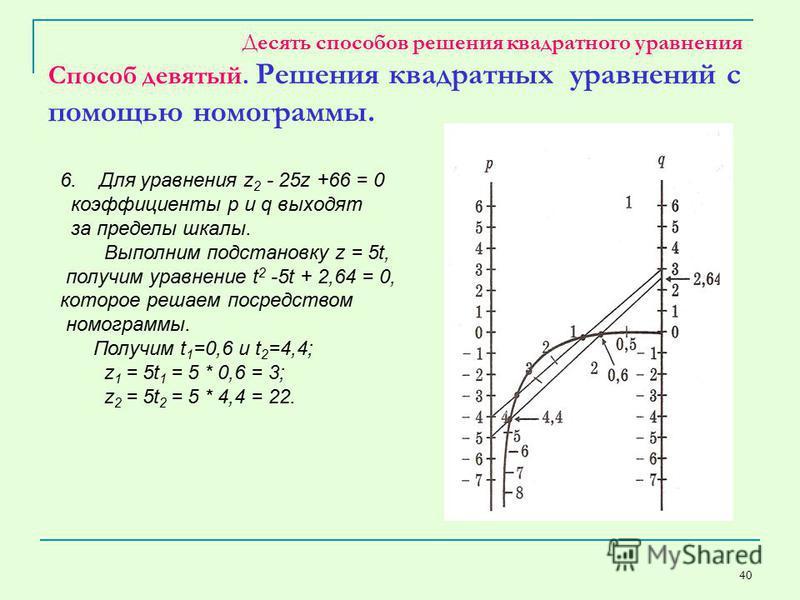 40 Десять способов решения квадратного уравнения Способ девятый. Решения квадратных уравнений с помощью номограммы. 6. Для уравнения z 2 - 25z +66 = 0 коэффициенты p и q выходят за пределы шкалы. Выполним подстановку z = 5t, получим уравнение t 2 -5t