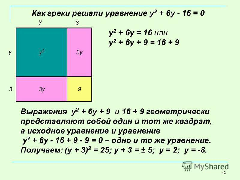 42 у 2 у 2 3 у 9 Как греки решали уравнение y 2 + 6y - 16 = 0 3 у у 3 Выражения у 2 + 6y + 9 и 16 + 9 геометрически представляют собой один и тот же квадрат, а исходное уравнение и уравнение y 2 + 6y - 16 + 9 - 9 = 0 – одно и то же уравнение. Получае